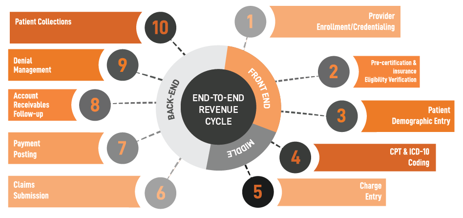 Comprehensive End-to-End Revenue Cycle Management